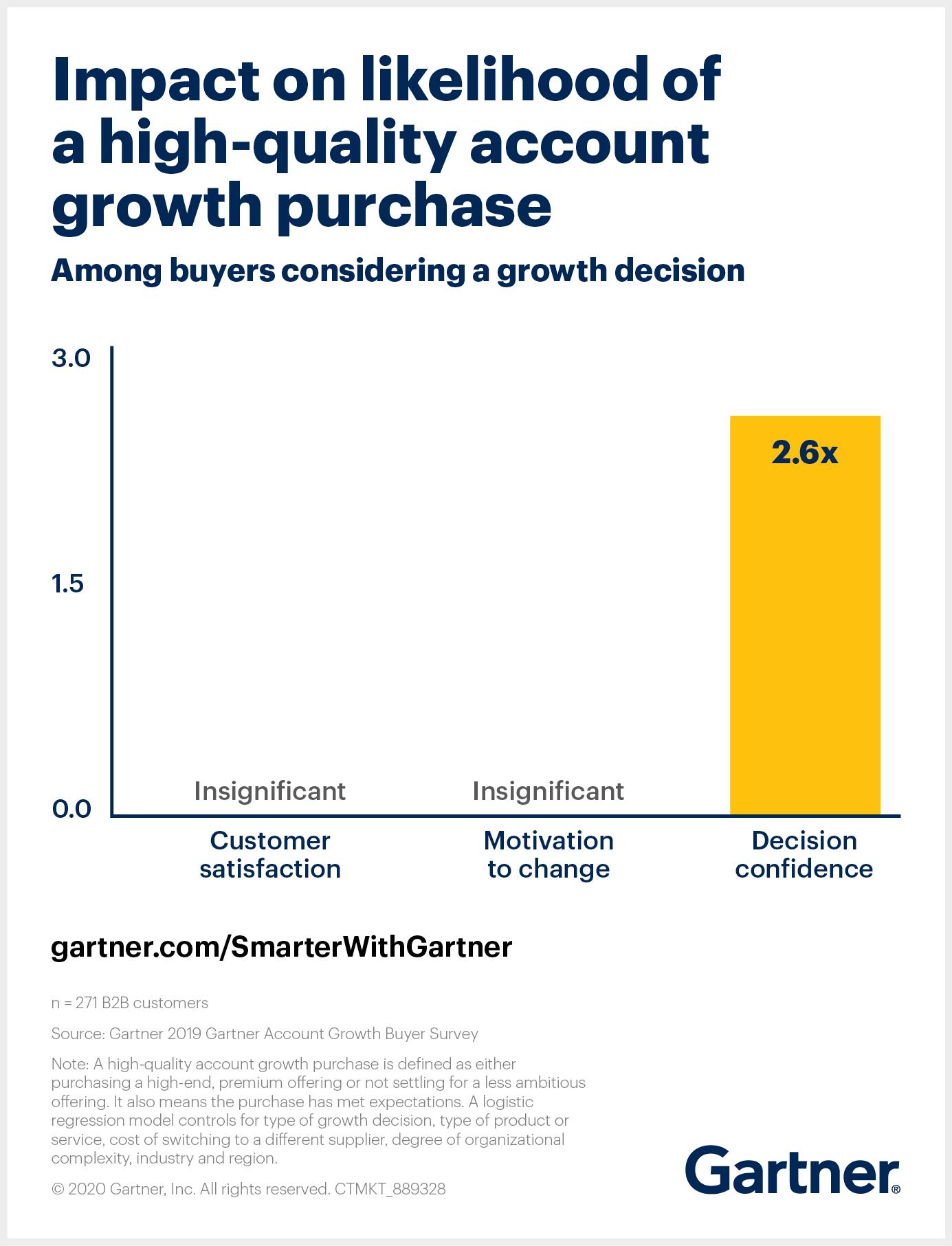 Inside Sales - Gartner